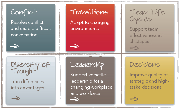 Collaborative Coaching - Team Development and Coaching for